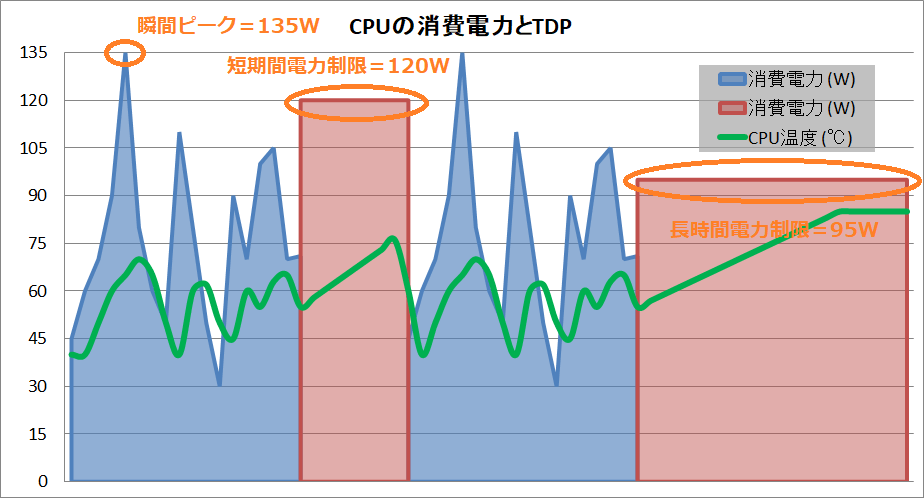 CPU_power_TDP_Boost_powerー