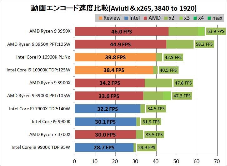 Intel Core i9 10900K_encode_aviutl_x265_3840-1920