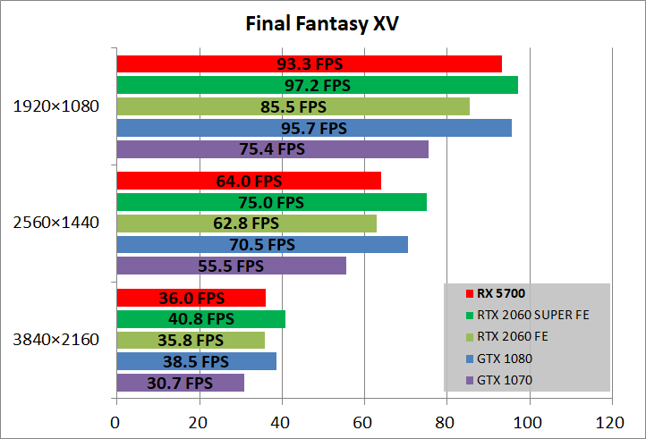Radeon RX 5700_game_ff15