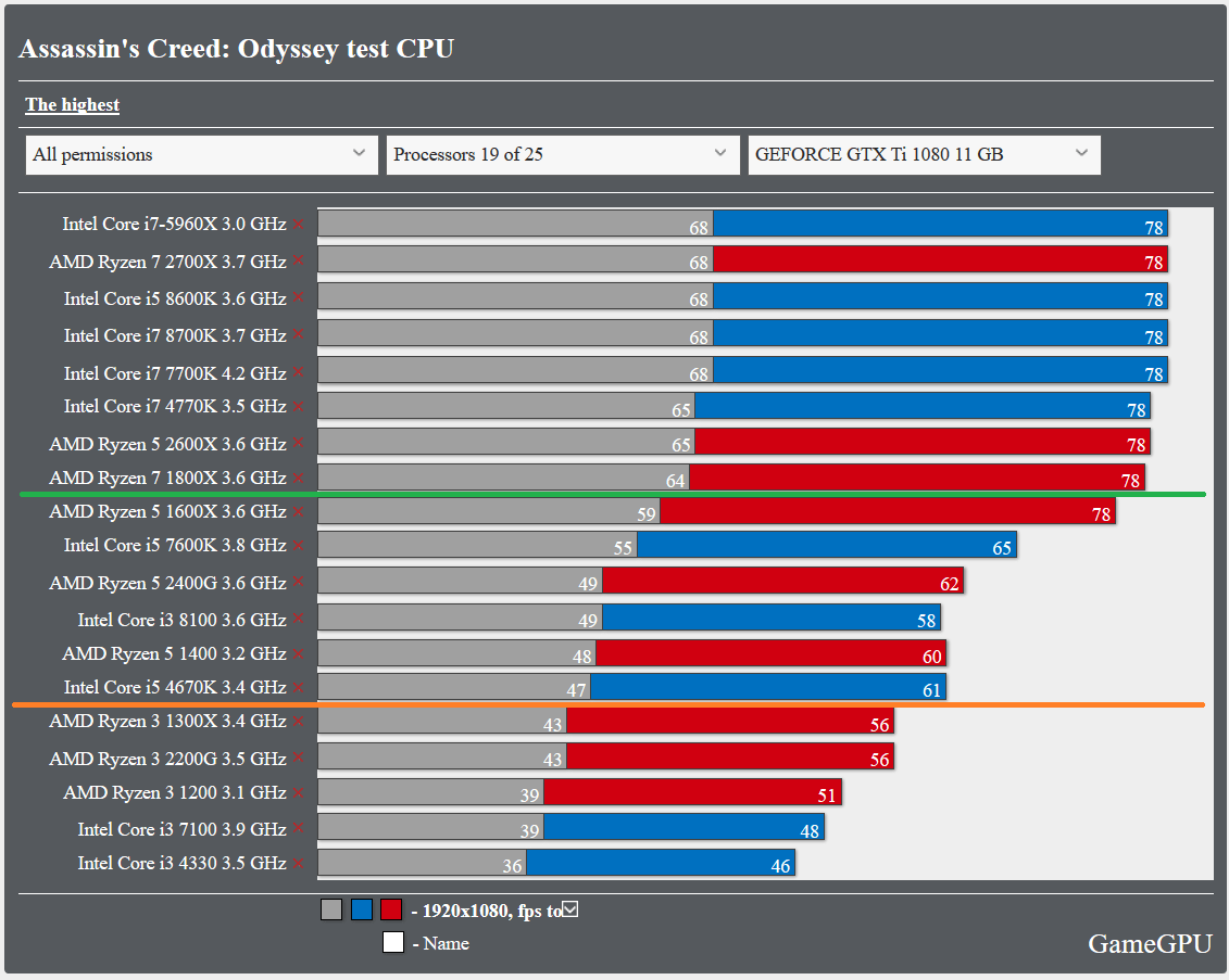 Assassin's Creed Odyssey_bench_cpu