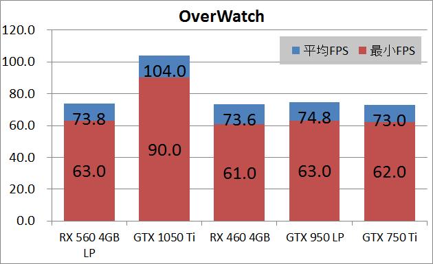SAPPHIRE PULSE RADEON RX 560 4G_game_xow