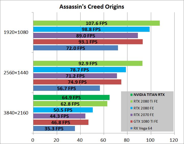 NVIDIA TITAN RTX_game_aco