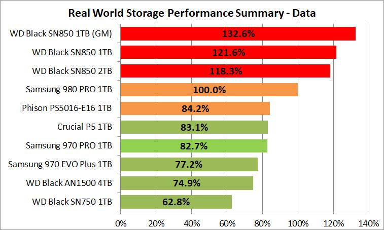 WD_BLACK SN850 NVMe SSD 1TB_PCM10_4_Summary_Data