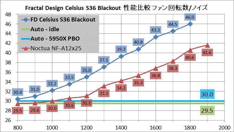Fractal Design Celsius S36 Blackout_noise
