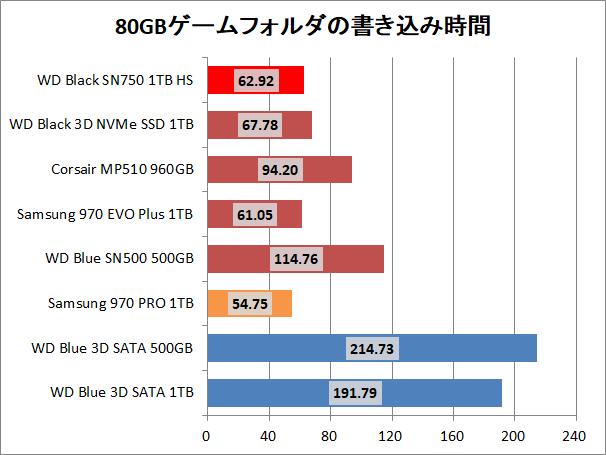 WD Black SN750 NVMe SSD 1TB HS_copy_game_write
