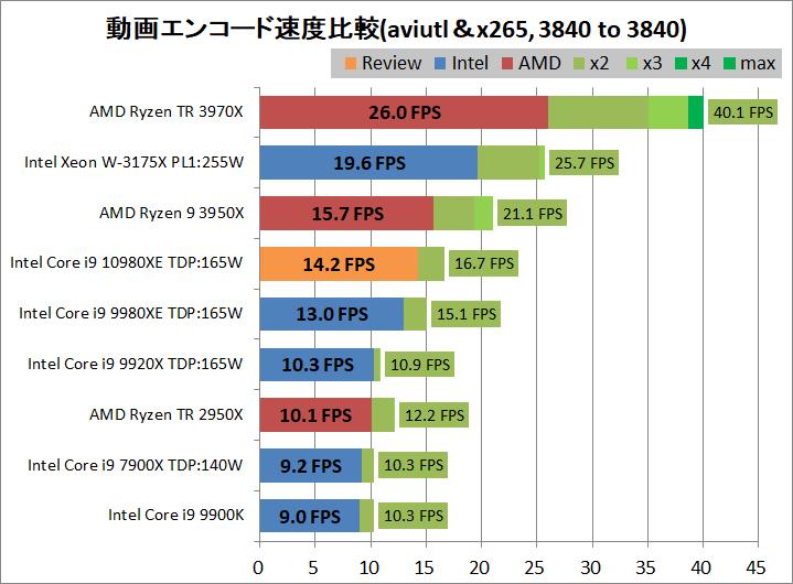 Intel Core i9 10980XE_encode_aviutl_x265_3840-3840