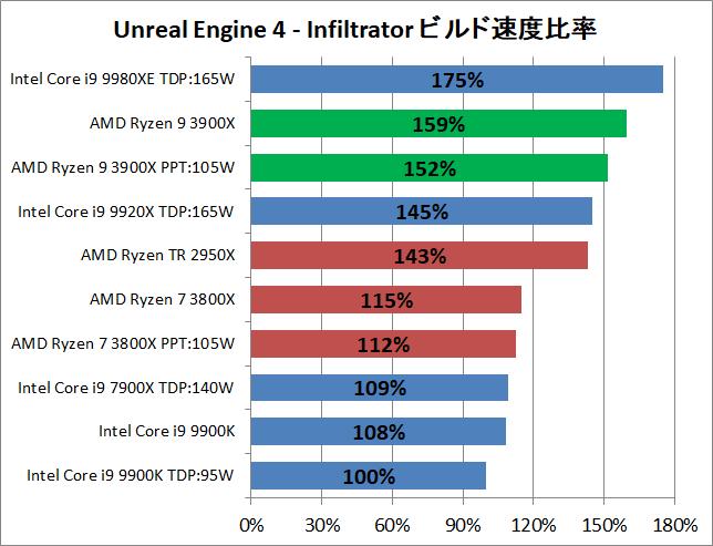 AMD Ryzne 9 3900X_ue_perf