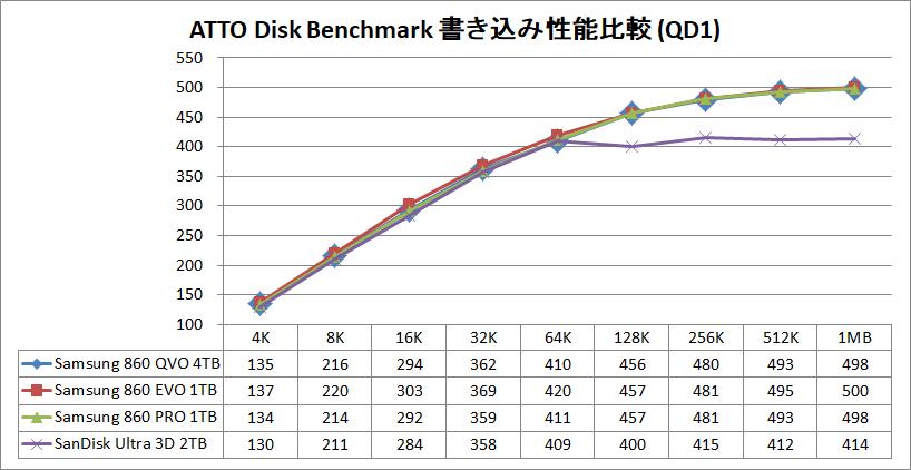Samsung SSD 860 QVO 4TB_ATTO_Q1_write