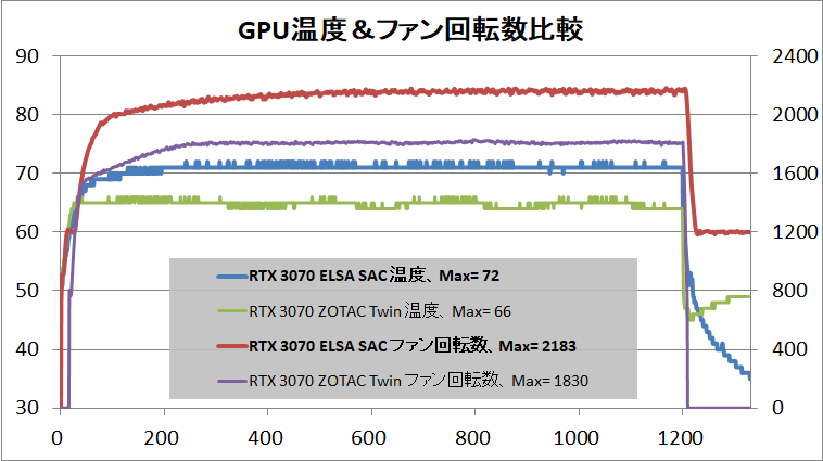 ELSA GeForce RTX 3070 S.A.C_temp