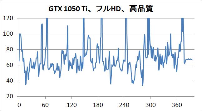 FFXIV 紅蓮のリベレーター_GTX1050Ti