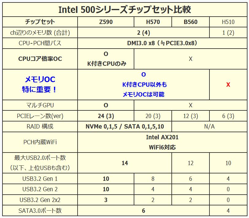 Intel_chipset_500-series_spec