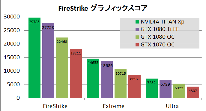 NVIDIA TITAN Xp_bench_fs