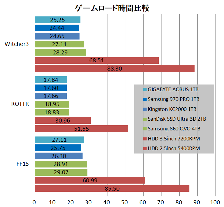 GIGABYTE AORUS NVMe Gen4 SSD 1TB_game