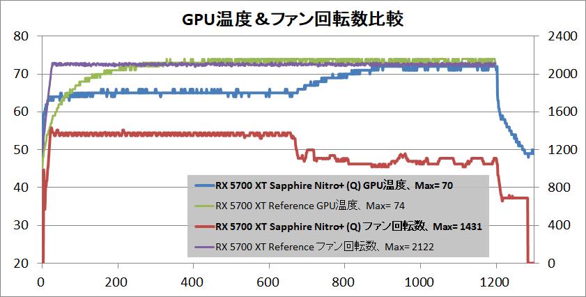 SAPPHIRE NITRO+ Radeon RX 5700 XT_temp-gpu_quiet