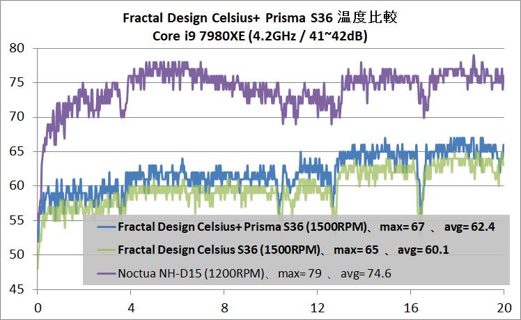 Fractal Design Celsius+ S24 Dynamic_temp_Core i9 7980XE