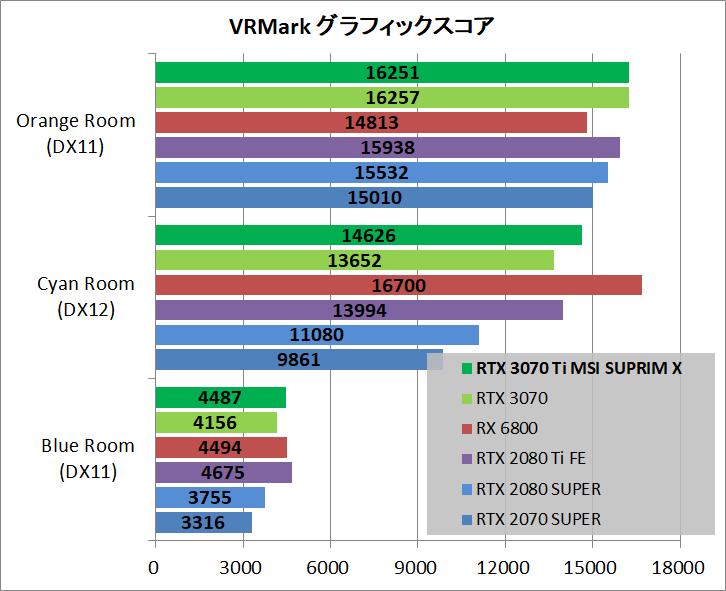 MSI GeForce RTX 3070 Ti SUPRIM X 8G_bench_vr