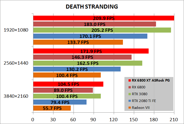 ASRock Radeon RX 6800 XT Phantom Gaming_game_deathST
