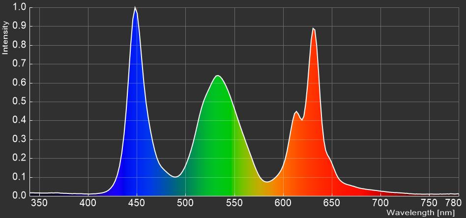 BenQ MOBIUZ EX3415R_spectrum