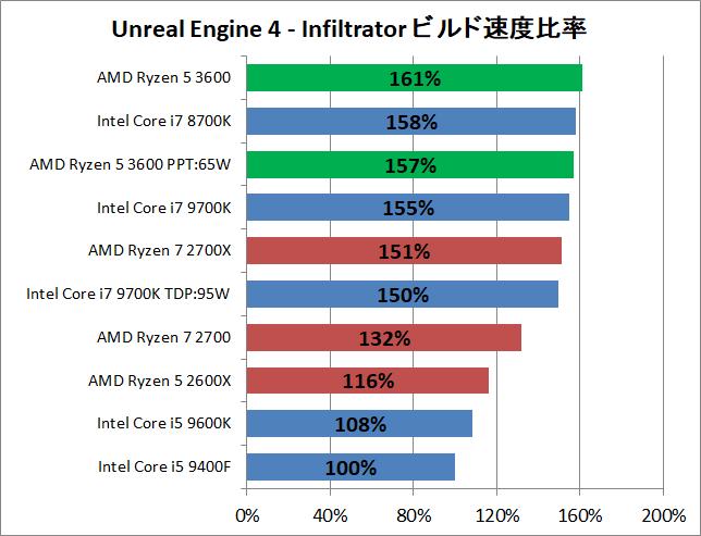 AMD Ryzen 5 3600_ue_perf