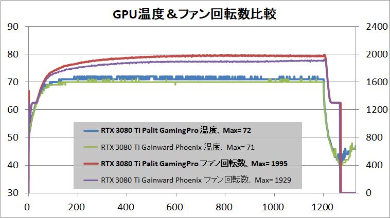 Palit GeForce RTX 3080 Ti GamingPro_temp