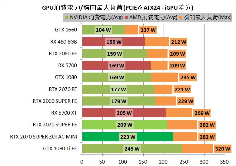 ZOTAC GAMING GeForce RTX 2070 SUPER MINI_power