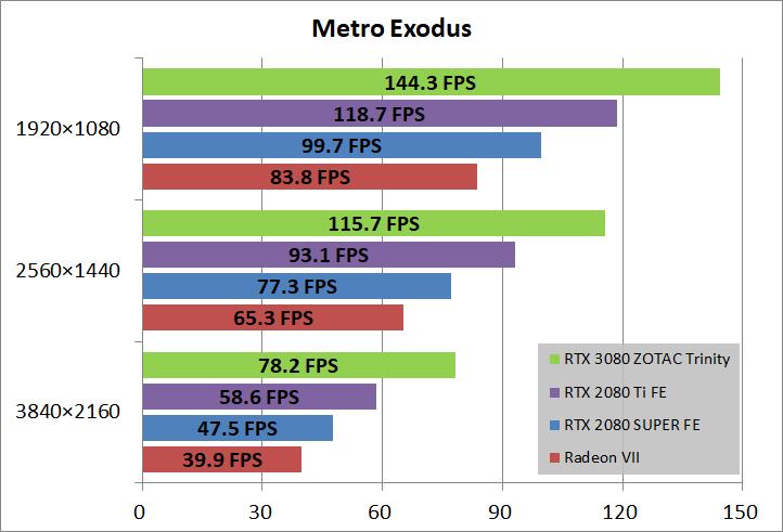ZOTAC GAMING GeForce RTX 3080 Trinity_game_metro