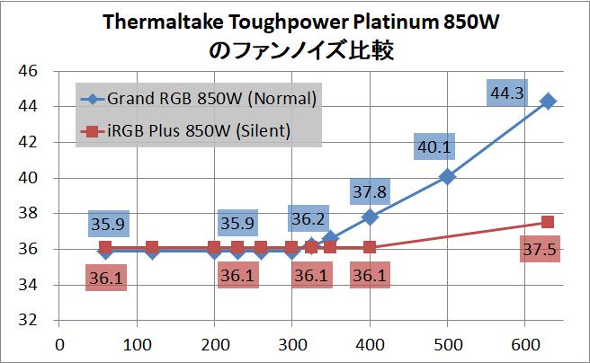 Thermaltake Toughpower Grand RGB 850W Platinum_noise_2