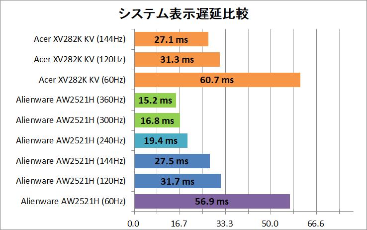 Acer Nitro XV282K KV_latency_2_system