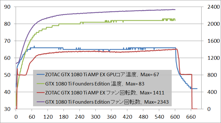Zotac GTX 1080 Ti AMP Extreme_temp_1