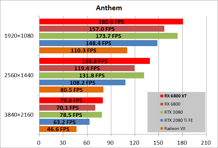 Radeon RX 6800 XT Reference_game_ant