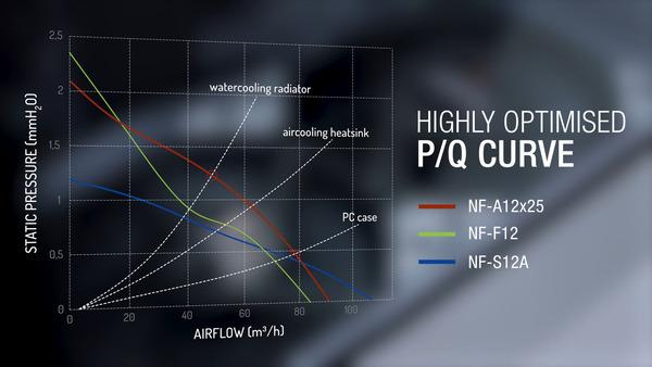 Noctua NF-A12x25_Performance
