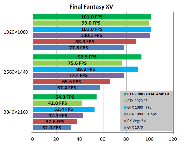 ZOTAC GAMING GeForce RTX 2080 AMP Extreme_game_ff15