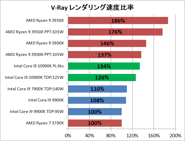 Intel Core i9 10900K_rendering_v-ray_2_perf