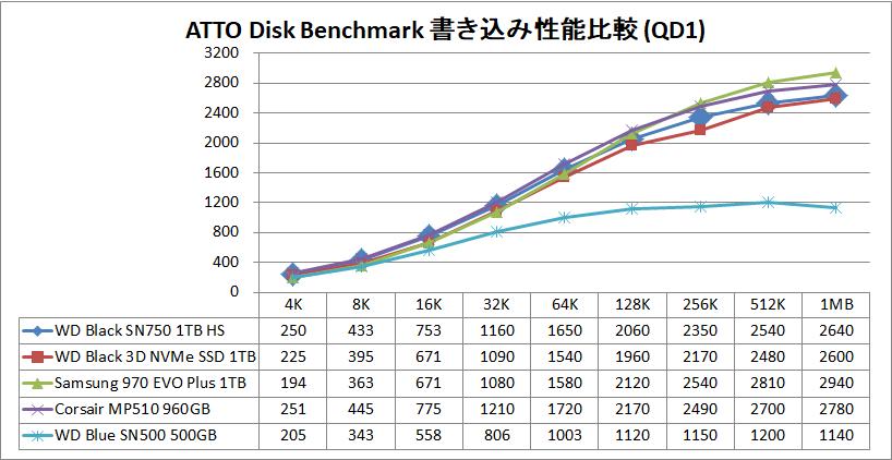 WD Black SN750 NVMe SSD 1TB HS_ATTO_QD1_write
