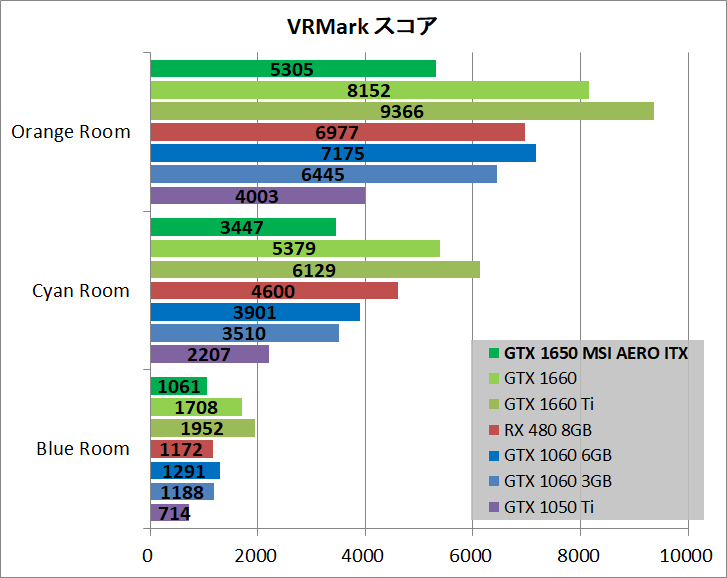 MSI GeForce GTX 1650 AERO ITX 4G OC_bench_vr