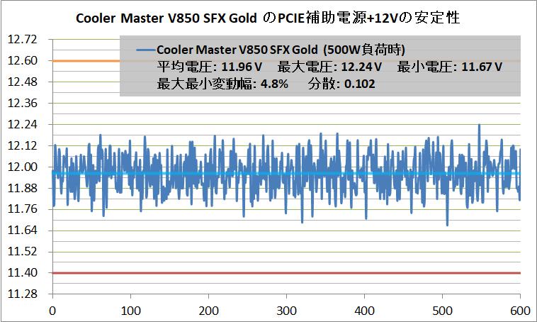 Cooler Master V850 SFX Gold_Voltage-Stability_PCIE+12V_500W