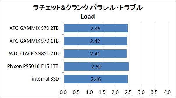 PS5-SSD-EX-Test_10_RaC_2_XPG GAMMIX S70 BLADE