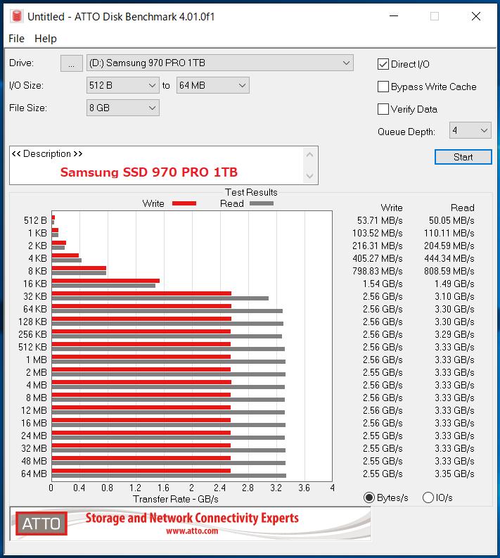 Samsung SSD 970 PRO 1TB_ATTO_QD4