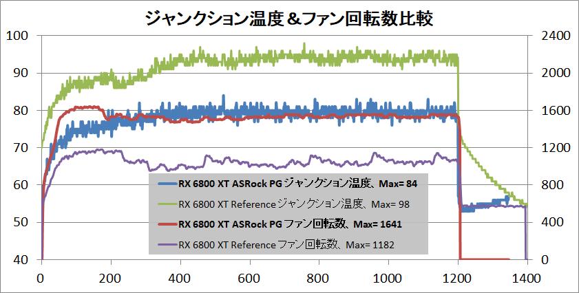 ASRock Radeon RX 6800 XT Phantom Gaming_temp-junction