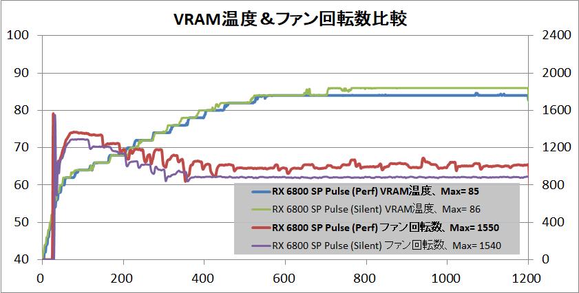 SAPPHIRE PULSE Radeon RX 6800 OC_temp-vram