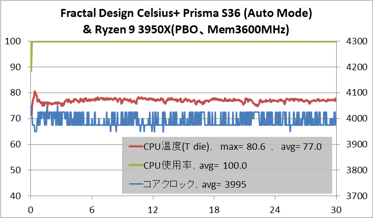 Fractal Design Celsius+ S36 Prisma_temp_Ryzen 9 3950X