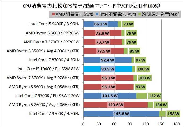 Intel Core i5 10400_power_1_eps