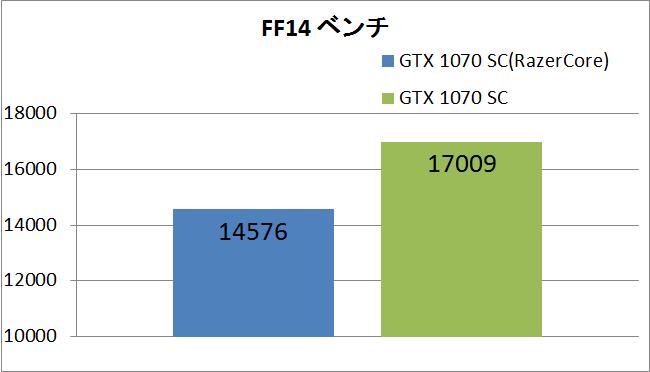 razercore_ff14