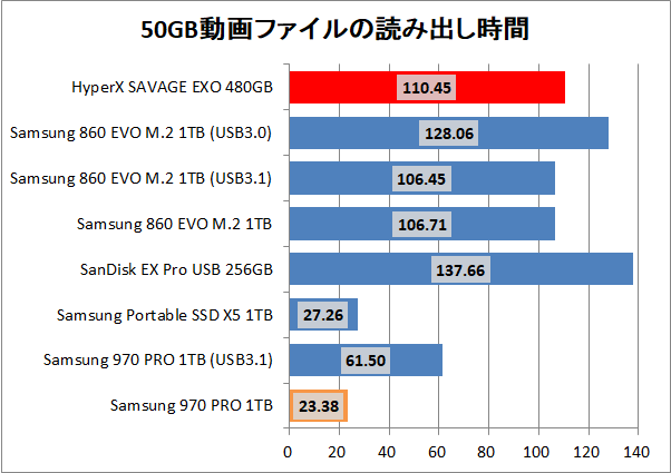 Kingston HyperX SAVAGE EXO 480GB_copy_movie_read