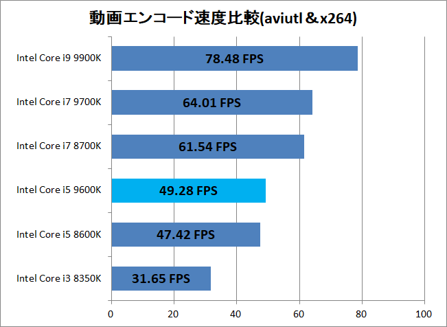 Intel Core i5 9600K_encode_x264_speed