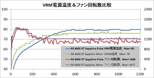 SAPPHIRE PULSE AMD Radeon RX 6600 XT_temp-vrm