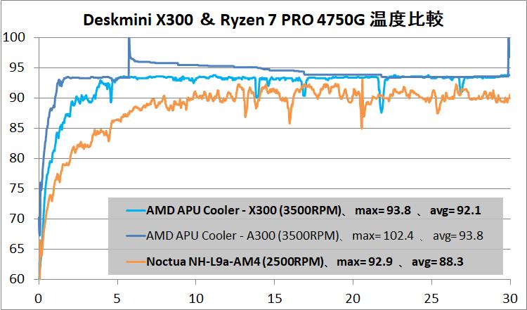ASRock DeskMini X300_temp_4750G_def
