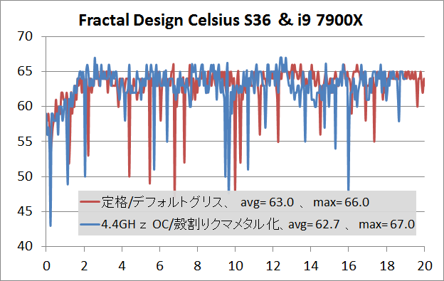 Fractal Design Celsius S36_temp_7900X
