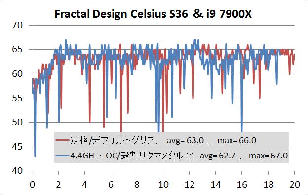 Fractal Design Celsius S36_temp_7900X