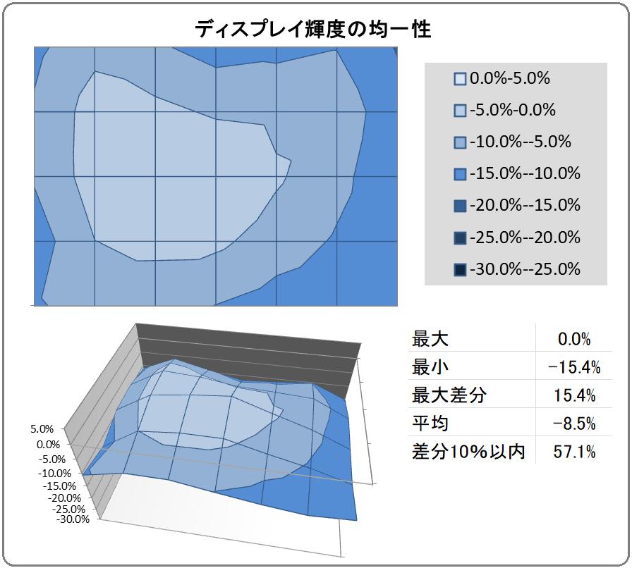 ViewSonic XG2405-7_uniformity